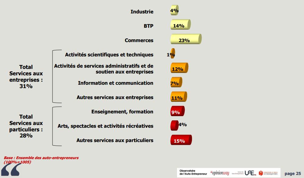 Autoentre répartition par secteur btp 14