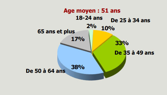 autoentre répartition par age