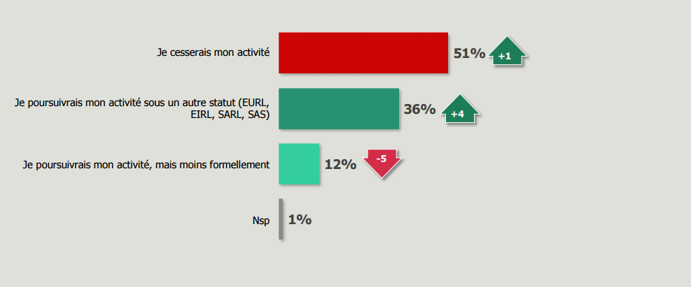 autoentre sondage en cas de modif du statut