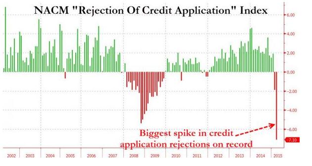 effondrement du crédit
