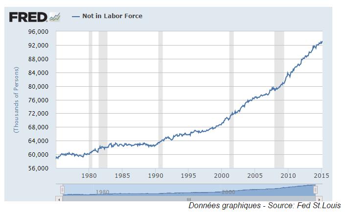 graph FED st louis