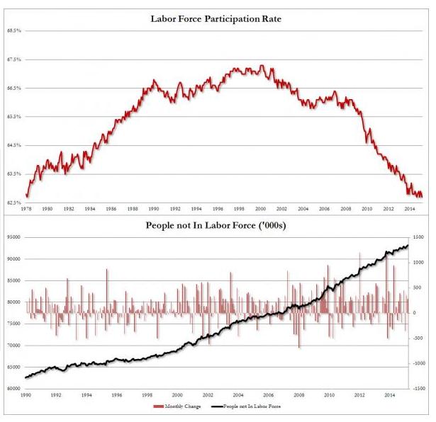 graph labour force