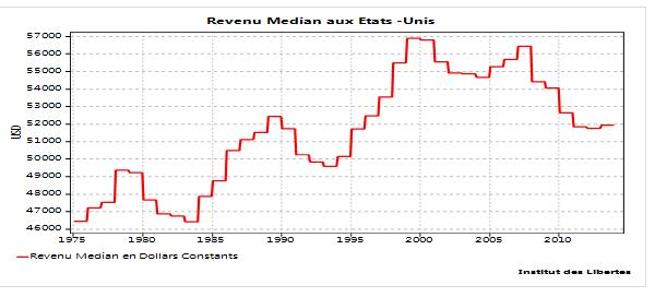 graph revenu médian USA en baisse