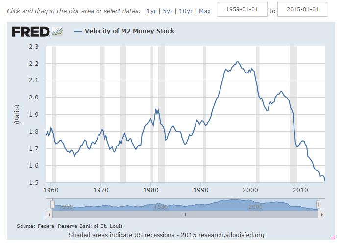 velocité de la monnaie fed st louis USA